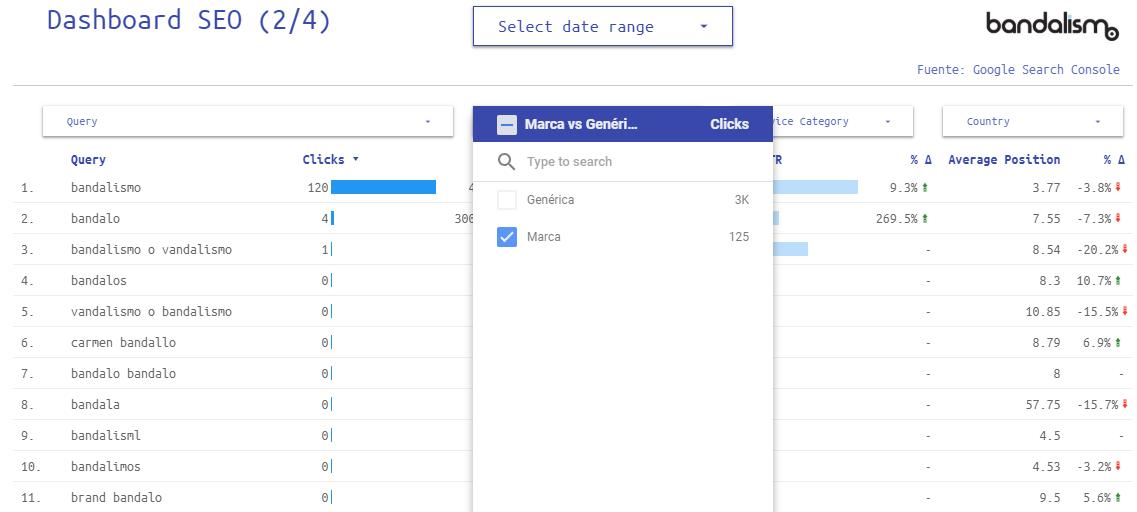 filtro keywords de marca dashboard seo